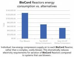 Biocord Reactors